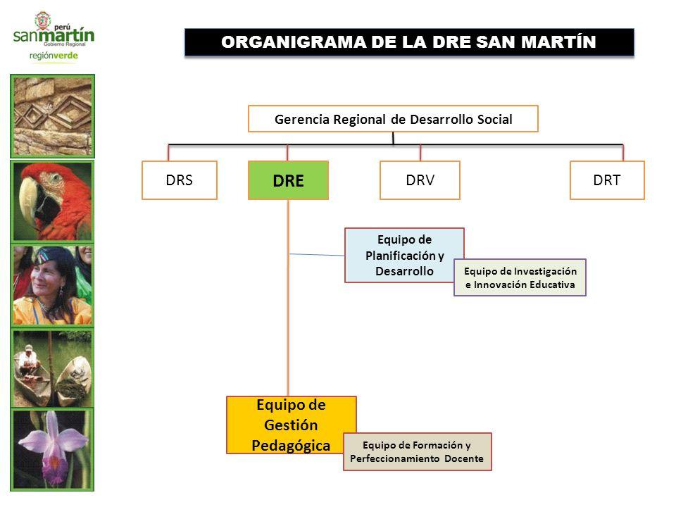 ORGANIGRAMA DE LA DRE SAN MARTÍN Gerencia Regional de Desarrollo Social DRS DRE DRT Equipo de Gestión Pedagógica Equipo de Formación y Perfeccionamiento Docente Equipo de Planificación y Desarrollo Equipo de Investigación e Innovación Educativa DRV