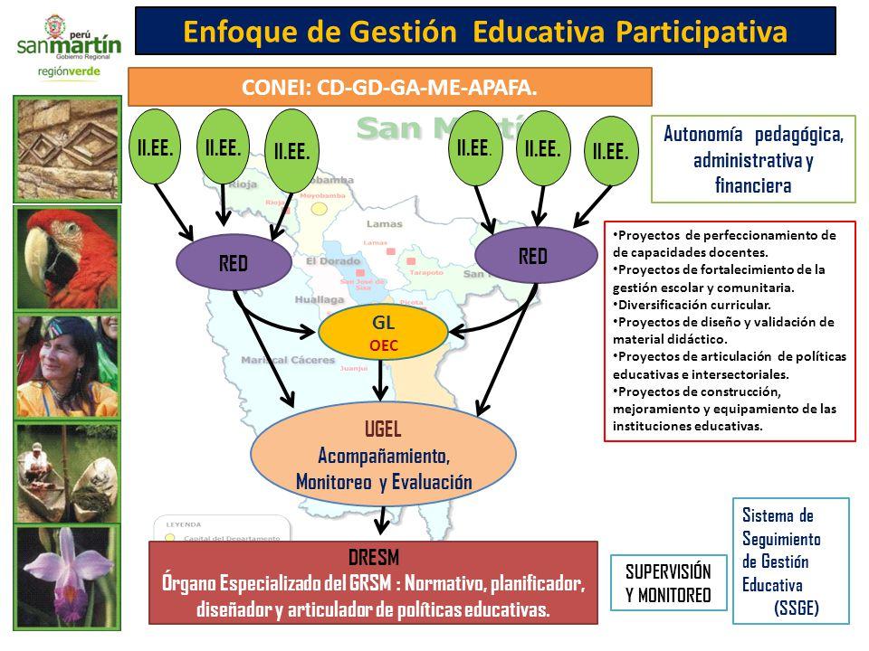 Autonomía pedagógica, administrativa y financiera Enfoque de Gestión Educativa Participativa CONEI: CD-GD-GA-ME-APAFA.
