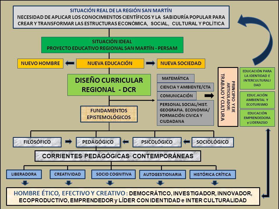 NUEVA EDUCACIÓN FUNDAMENTOS EPISTEMOLÓGICOS FILOSÓFICOSOCIOLÓGICOPSICOLÓGICO PEDAGÓGICO CORRIENTES PEDAGÓGICAS CONTEMPORÁNEAS LIBERADORACREATIVIDAD AUTOGESTIONARIAHISTÓRICA CRÍTICA SITUACIÓN REAL DE LA REGIÓN SAN MARTÍN NECESIDAD DE APLICAR LOS CONOCIMIENTOS CIENTÍFICOS Y LA SABIDURÍA POPULAR PARA CREAR Y TRANSFORMAR LAS ESTRUCTURAS ECONÓMICA, SOCIAL, CULTURAL Y POLÍTICA SITUACIÓN IDEAL PROYECTO EDUCATIVO REGIONAL SAN MARTÍN - PERSAM EDUC.ACIÓN AMBIENTAL Y ECOTURISMO PRINCIPIO Y EJE ARTICULADOR: TRABAJO Y CULTURA NUEVO HOMBRENUEVA SOCIEDAD HOMBRE ÉTICO, EFECTIVO Y CREATIVO : DEMOCRÁTICO, INVESTIGADOR, INNOVADOR, ECOPRODUCTIVO, EMPRENDEDOR y LÍDER CON IDENTIDAD e INTER CULTURALIDAD SOCIO COGNITIVA COMUNICACIÓN MATEMÁTICA CIENCIA Y AMBIENTE/CTA PERSONAL SOCIAL/HIST.