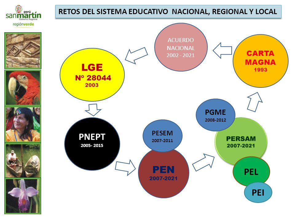 CARTA MAGNA 1993 ACUERDO NACIONAL 2002 - 2021 PEN 2007-2021 PNEPT 2005- 2015 PEL LGE Nº 28044 2003 PEI RETOS DEL SISTEMA EDUCATIVO NACIONAL, REGIONAL Y LOCAL PESEM 2007-2011 PGME 2008-2012