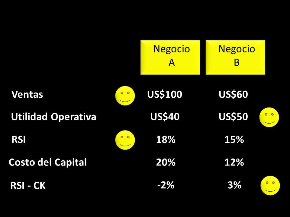 Ventas RSI - CK Negocio A Negocio B US$100 US$40 18% 20% -2% US$60 US$50 15% 12% 3% Utilidad Operativa RSI Costo del Capital