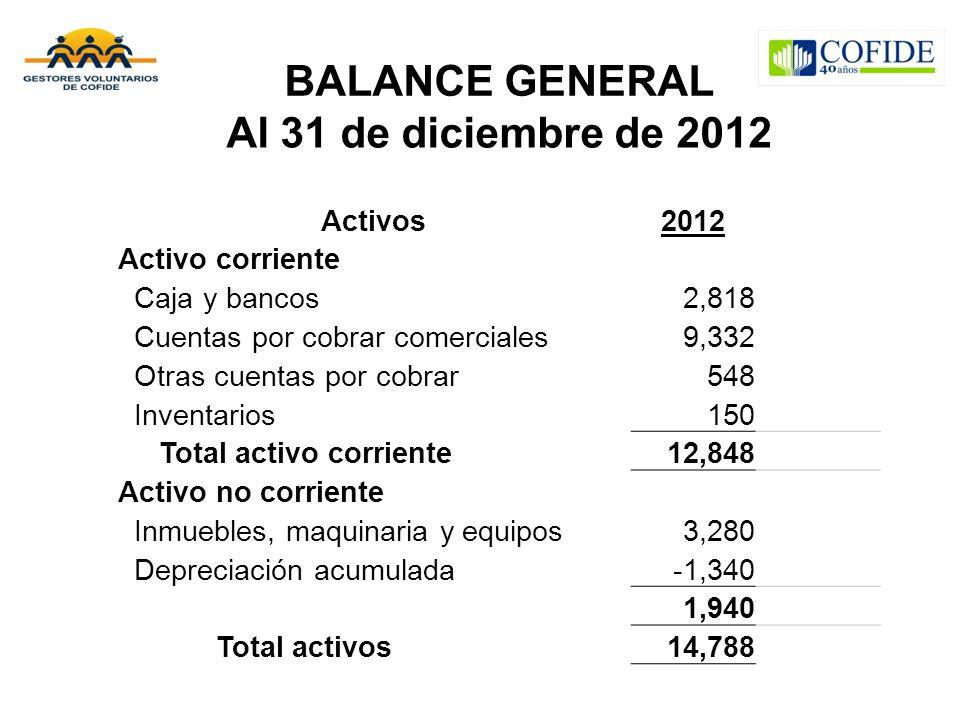 BALANCE GENERAL Al 31 de diciembre de 2012 Activos2012 Activo corriente Caja y bancos2,818 Cuentas por cobrar comerciales9,332 Otras cuentas por cobra