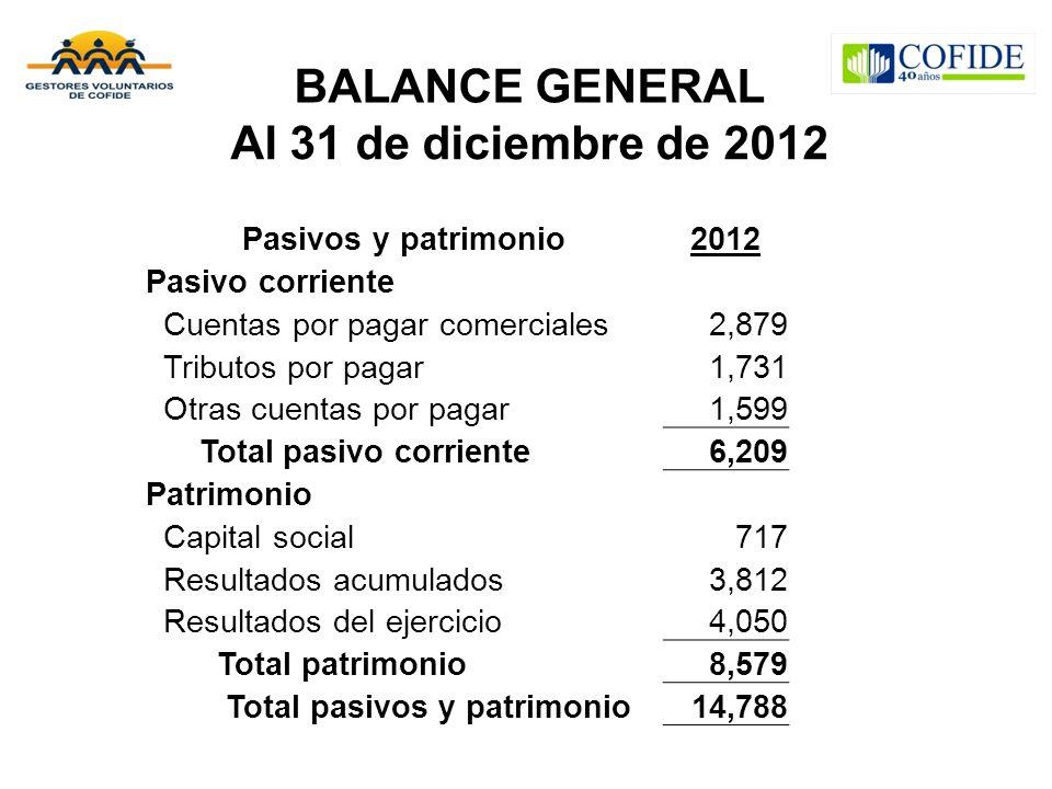 BALANCE GENERAL Al 31 de diciembre de 2012 Pasivos y patrimonio2012 Pasivo corriente Cuentas por pagar comerciales2,879 Tributos por pagar1,731 Otras