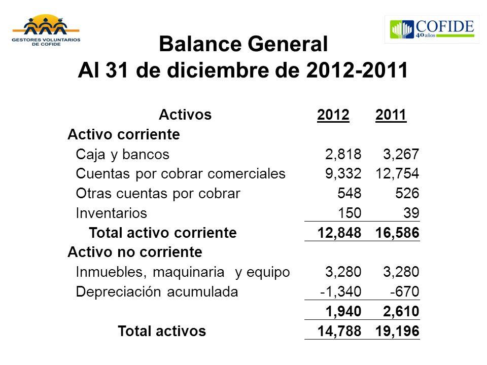 Balance General Al 31 de diciembre de 2012-2011 Activos20122011 Activo corriente Caja y bancos2,8183,267 Cuentas por cobrar comerciales9,33212,754 Otr