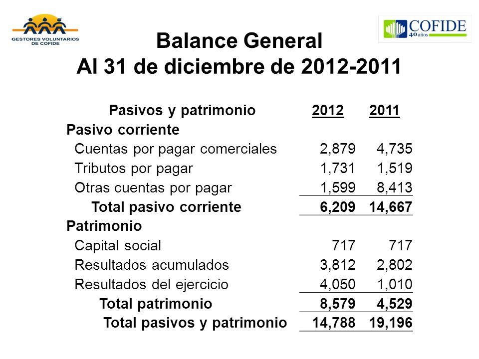 Balance General Al 31 de diciembre de 2012-2011 Pasivos y patrimonio20122011 Pasivo corriente Cuentas por pagar comerciales2,8794,735 Tributos por pag