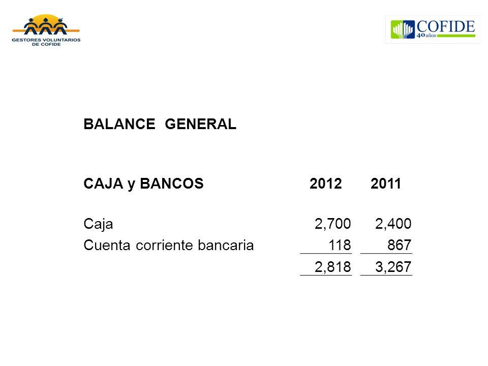 BALANCE GENERAL CAJA y BANCOS20122011 Caja2,7002,400 Cuenta corriente bancaria118867 2,8183,267
