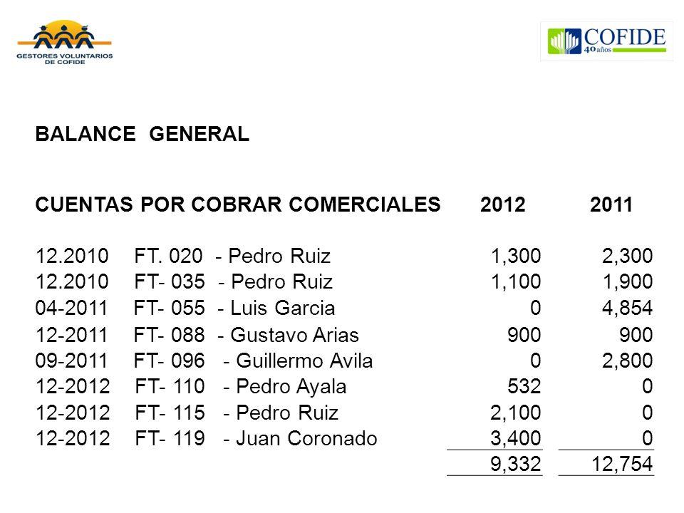 BALANCE GENERAL CUENTAS POR COBRAR COMERCIALES 2012 2011 12.2010 FT. 020 - Pedro Ruiz1,3002,300 12.2010 FT- 035 - Pedro Ruiz1,1001,900 04-2011 FT- 055