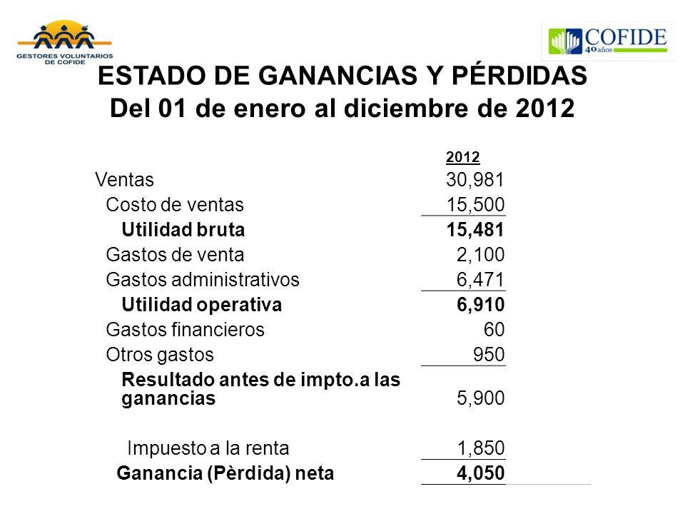 ESTADO DE GANANCIAS Y PÉRDIDAS Del 01 de enero al diciembre de 2012 2012 Ventas30,981 Costo de ventas15,500 Utilidad bruta15,481 Gastos de venta2,100