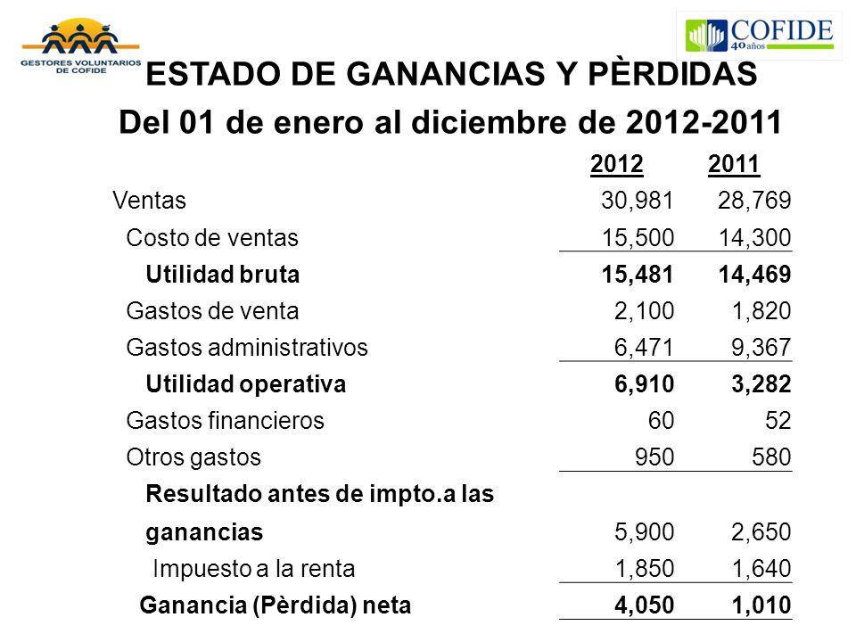 ESTADO DE GANANCIAS Y PÈRDIDAS Del 01 de enero al diciembre de 2012-2011 20122011 Ventas30,98128,769 Costo de ventas15,50014,300 Utilidad bruta15,4811