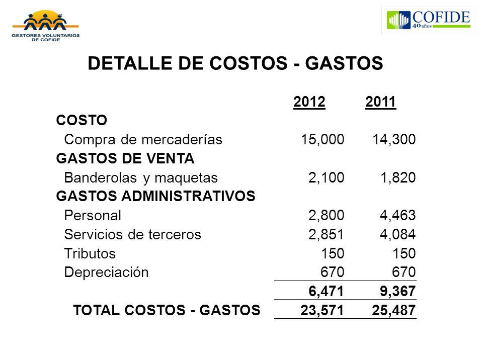 DETALLE DE COSTOS - GASTOS 20122011 COSTO Compra de mercaderías15,00014,300 GASTOS DE VENTA Banderolas y maquetas2,1001,820 GASTOS ADMINISTRATIVOS Personal2,8004,463 Servicios de terceros2,8514,084 Tributos150 Depreciación670 6,4719,367 TOTAL COSTOS - GASTOS23,57125,487