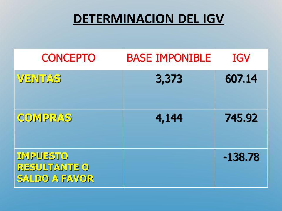 DETERMINACION DEL IGV CONCEPTO BASE IMPONIBLE IGV VENTAS3,373607.14 COMPRAS4,144745.92 IMPUESTO RESULTANTE O SALDO A FAVOR -138.78