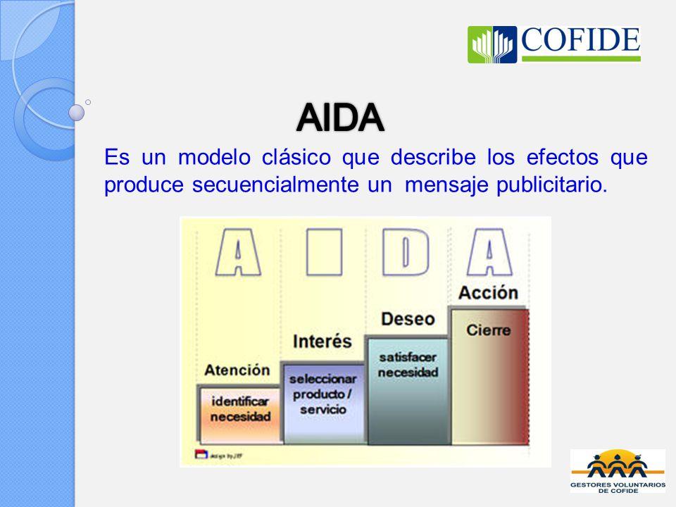 Es un modelo clásico que describe los efectos que produce secuencialmente un mensaje publicitario.
