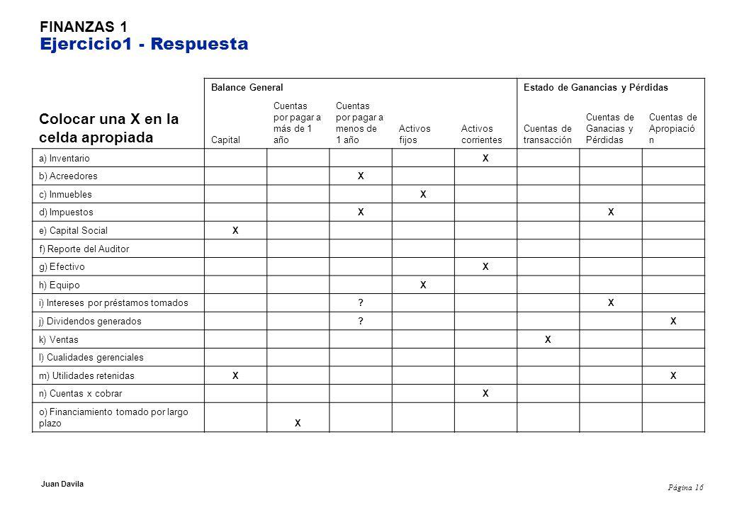 Página 16 Juan Davila FINANZAS 1 Ejercicio1 - Respuesta Balance General Estado de Ganancias y Pérdidas Colocar una X en la celda apropiada Capital Cuentas por pagar a más de 1 año Cuentas por pagar a menos de 1 año Activos fijos Activos corrientes Cuentas de transacción Cuentas de Ganacias y Pérdidas Cuentas de Apropiació n a) Inventario X b) Acreedores X c) Inmuebles X d) Impuestos X X e) Capital SocialX f) Reporte del Auditor g) Efectivo X h) Equipo X i) Intereses por préstamos tomados .