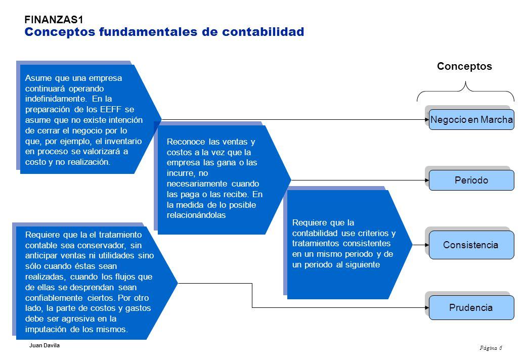 Página 7 Juan Davila FINANZAS 1 Partes del modelo contable Una bodega normalmente comprará al crédito y venderá al contado.