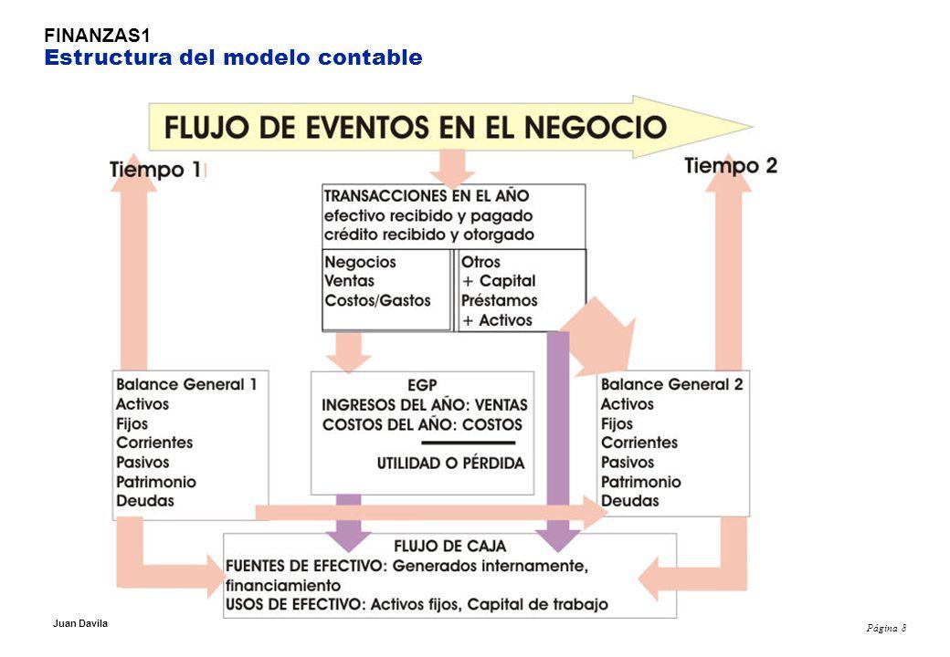 Página 8 Juan Davila FINANZAS1 Estructura del modelo contable