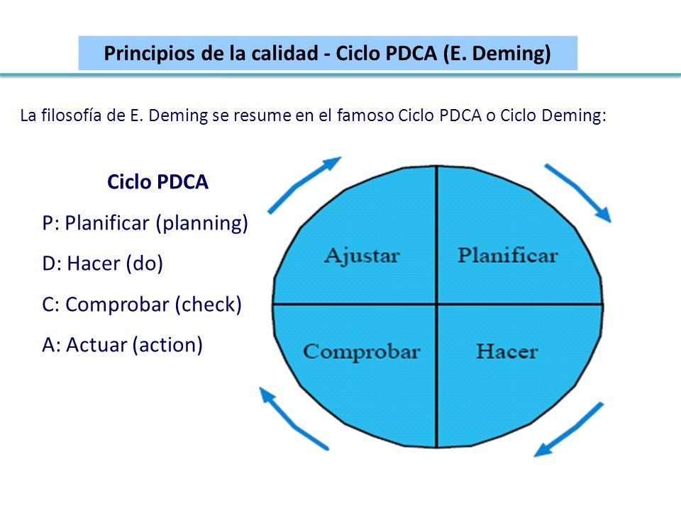 Principios de la calidad - Ciclo PDCA (E. Deming) Ciclo PDCA P: Planificar (planning) D: Hacer (do) C: Comprobar (check) A: Actuar (action) La filosof