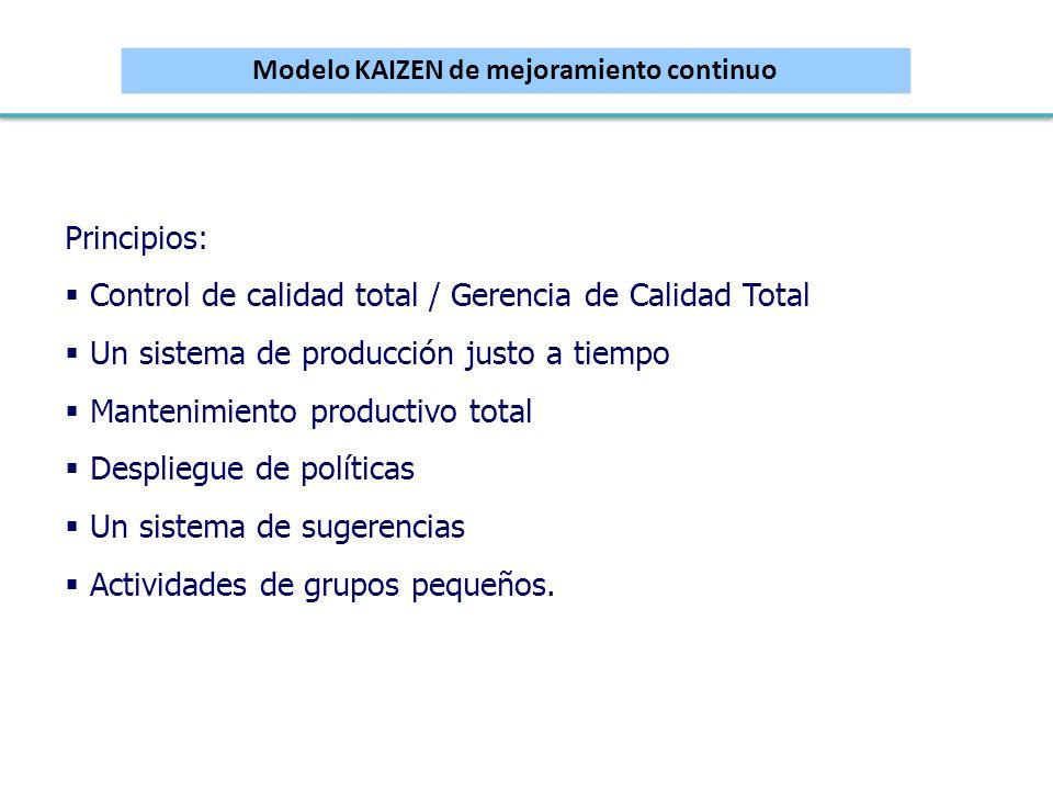 Modelo KAIZEN de mejoramiento continuo Principios: Control de calidad total / Gerencia de Calidad Total Un sistema de producción justo a tiempo Manten