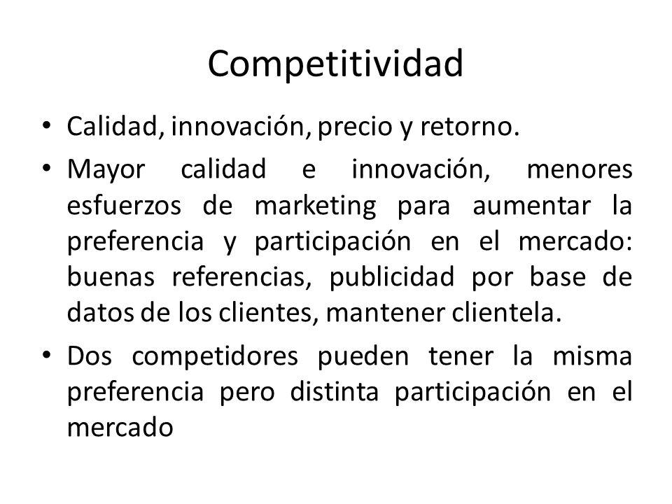 Competitividad Calidad, innovación, precio y retorno. Mayor calidad e innovación, menores esfuerzos de marketing para aumentar la preferencia y partic