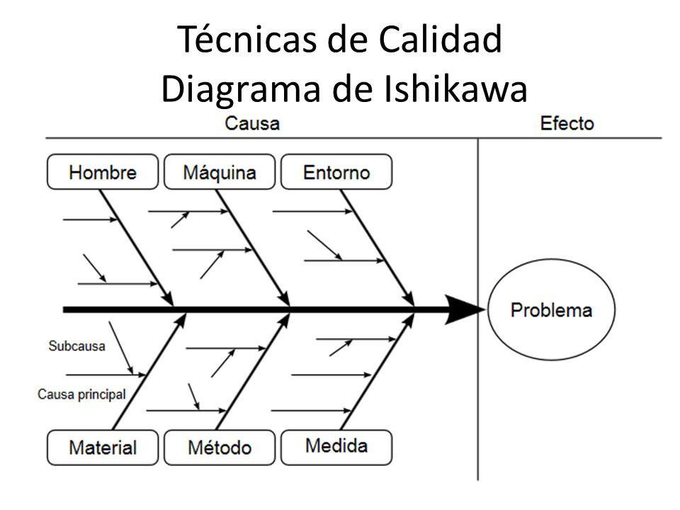 Técnicas de Calidad Diagrama de Ishikawa