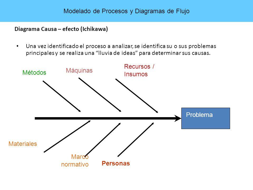 Problema Métodos Máquinas Materiales Personas Una vez identificado el proceso a analizar, se identifica su o sus problemas principales y se realiza un