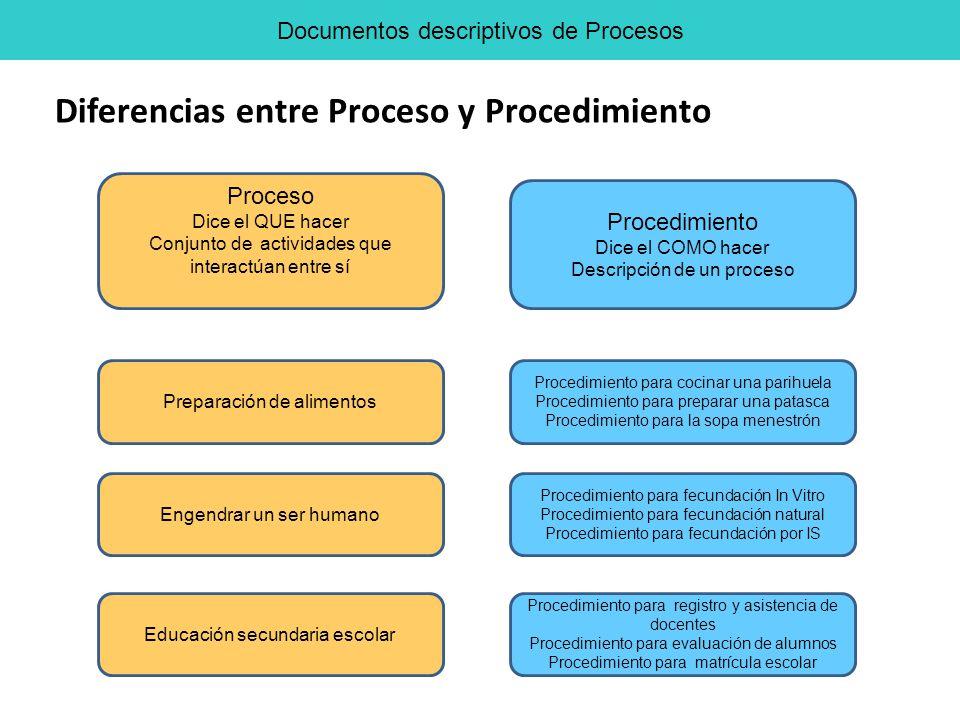 Proceso Dice el QUE hacer Conjunto de actividades que interactúan entre sí Procedimiento Dice el COMO hacer Descripción de un proceso Preparación de a