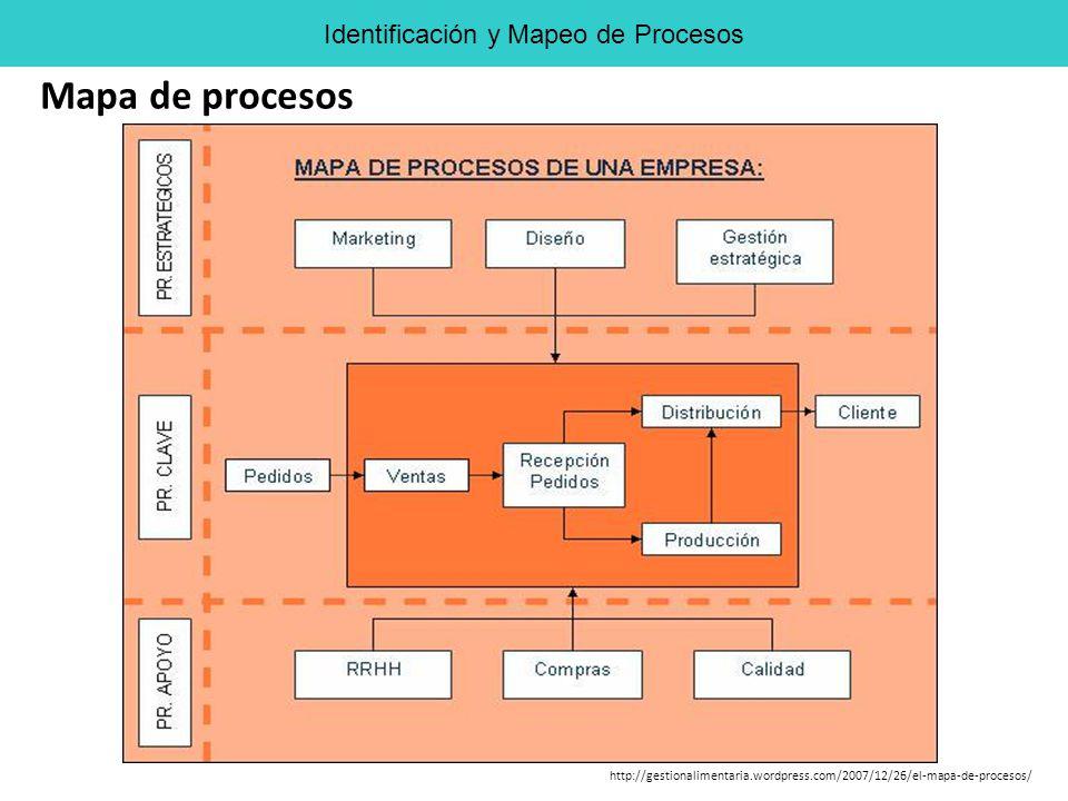 http://gestionalimentaria.wordpress.com/2007/12/26/el-mapa-de-procesos/ Mapa de procesos Identificación y Mapeo de Procesos