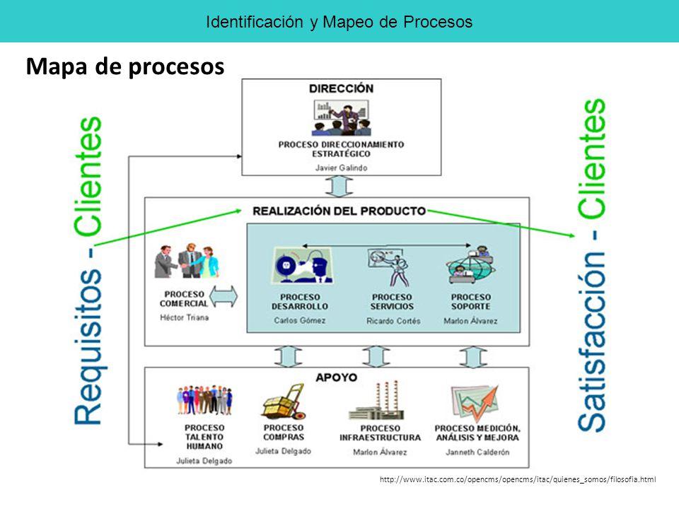 http://www.itac.com.co/opencms/opencms/itac/quienes_somos/filosofia.html Mapa de procesos Identificación y Mapeo de Procesos