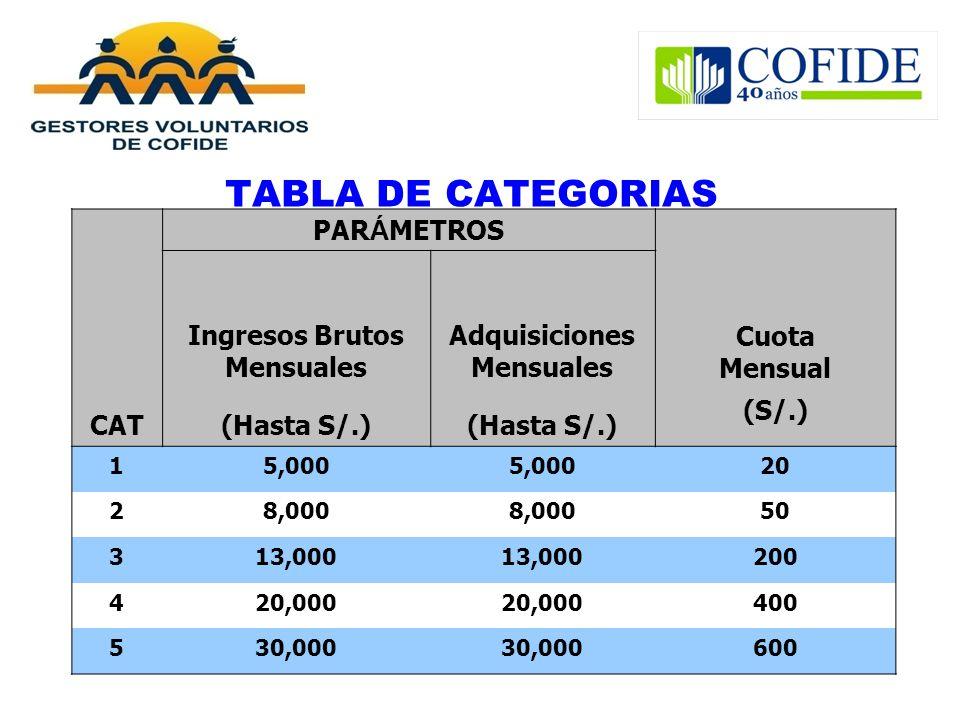 TABLA DE CATEGORIAS CAT PAR Á METROS Ingresos Brutos Mensuales Adquisiciones Mensuales Cuota Mensual (Hasta S/.) (S/.) 15,000 20 28,000 50 313,000 200