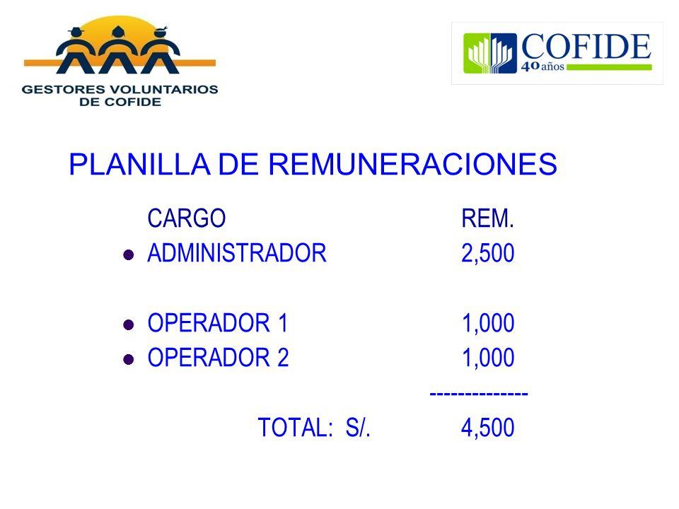 PLANILLA DE REMUNERACIONES CARGOREM. ADMINISTRADOR2,500 OPERADOR 11,000 OPERADOR 21,000 -------------- TOTAL: S/. 4,500
