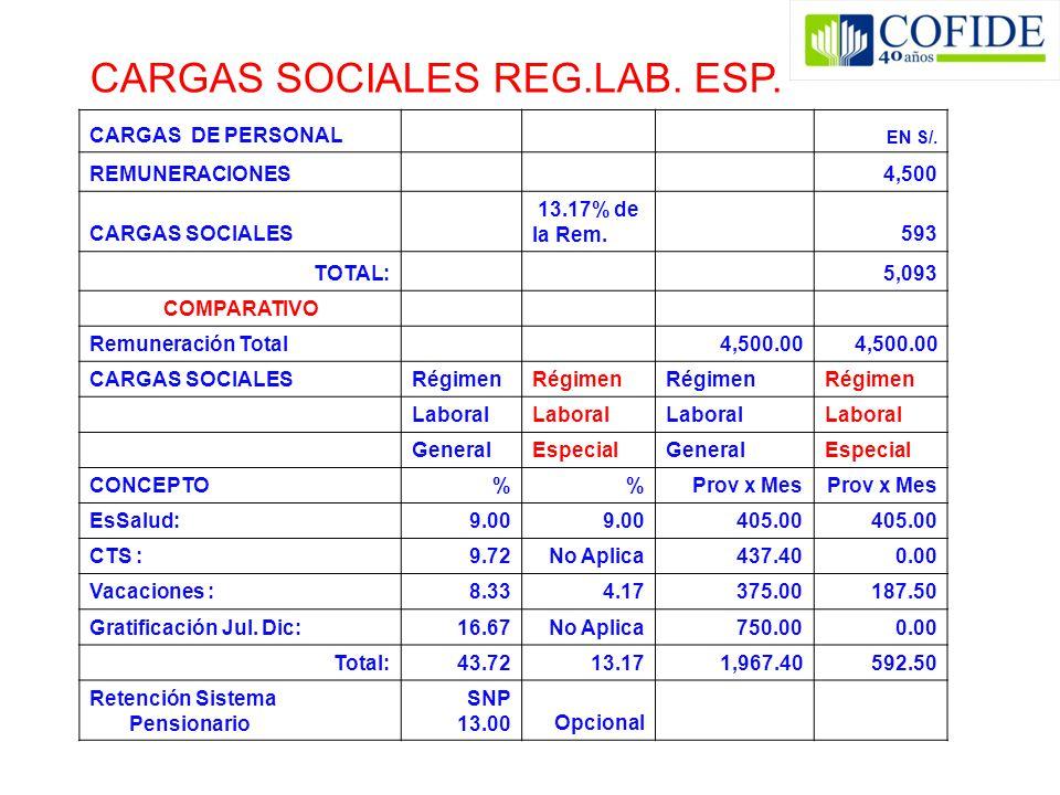 CARGAS DE PERSONAL EN S/. REMUNERACIONES 4,500 CARGAS SOCIALES 13.17% de la Rem.593 TOTAL: 5,093 COMPARATIVO Remuneración Total 4,500.00 CARGAS SOCIAL