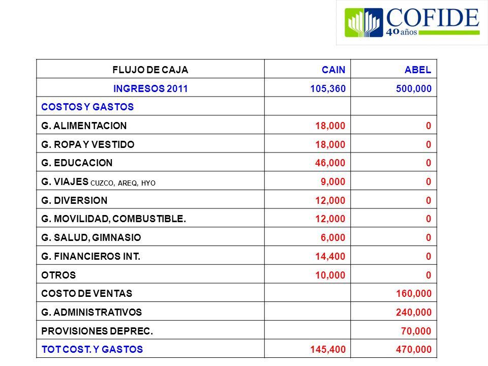 FLUJO DE CAJACAINABEL INGRESOS 2011105,360500,000 COSTOS Y GASTOS G. ALIMENTACION18,0000 G. ROPA Y VESTIDO18,0000 G. EDUCACION46,0000 G. VIAJES CUZCO,