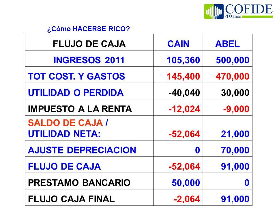 ¿Cómo HACERSE RICO? FLUJO DE CAJACAINABEL INGRESOS 2011105,360500,000 TOT COST. Y GASTOS145,400470,000 UTILIDAD O PERDIDA-40,04030,000 IMPUESTO A LA R