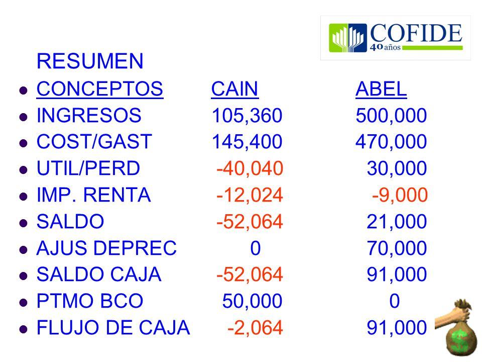 RESUMEN CONCEPTOSCAINABEL INGRESOS105,360500,000 COST/GAST145,400470,000 UTIL/PERD -40,040 30,000 IMP. RENTA -12,024 -9,000 SALDO -52,064 21,000 AJUS