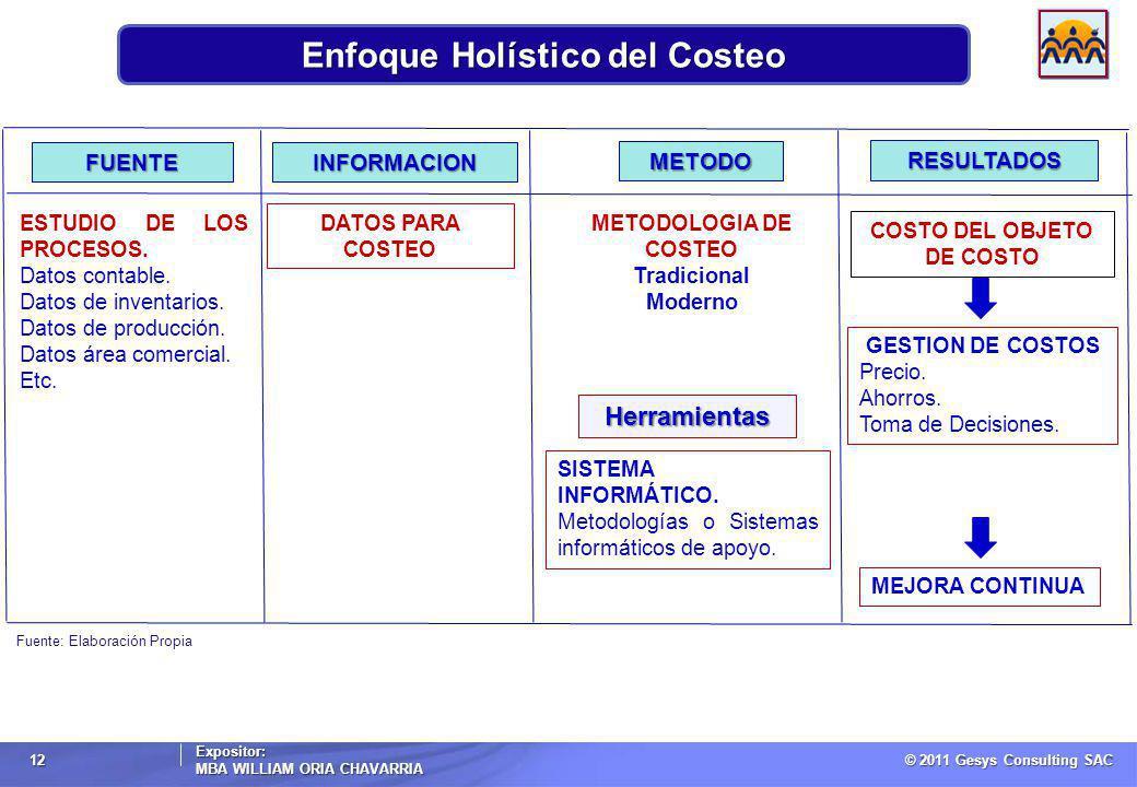 © 2011 Gesys Consulting SAC Expositor: MBA WILLIAM ORIA CHAVARRIA 12 Enfoque Holístico del Costeo RESULTADOS METODO INFORMACIONFUENTE Herramientas MEJORA CONTINUA GESTION DE COSTOS Precio.
