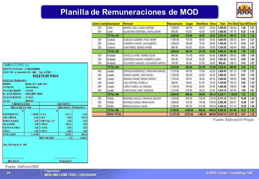 © 2011 Gesys Consulting SAC Expositor: MBA WILLIAM ORIA CHAVARRIA 24 Planilla de Remuneraciones de MOD Fuente: Elaboración Propia Fuente: Gráficos WEB