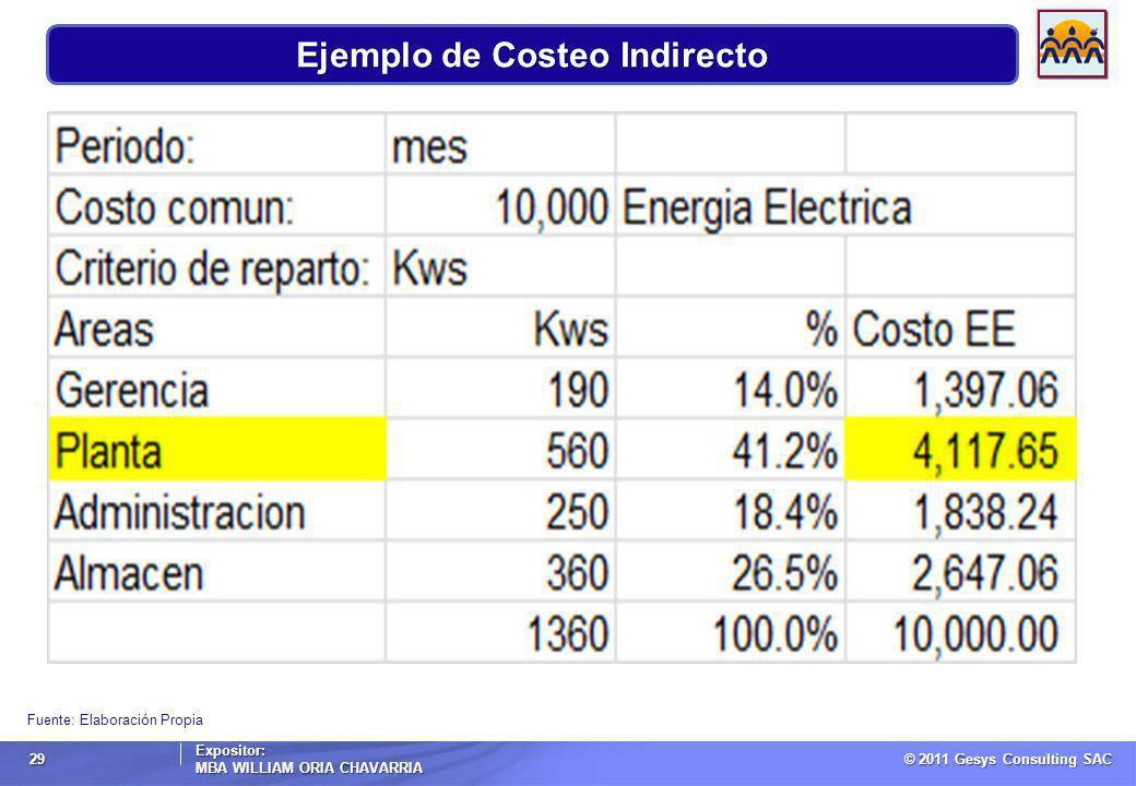 © 2011 Gesys Consulting SAC Expositor: MBA WILLIAM ORIA CHAVARRIA 29 Fuente: Elaboración Propia Ejemplo de Costeo Indirecto