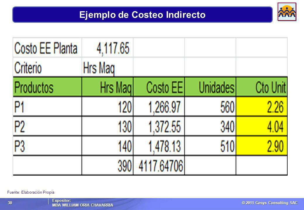 © 2011 Gesys Consulting SAC Expositor: MBA WILLIAM ORIA CHAVARRIA 30 Fuente: Elaboración Propia Ejemplo de Costeo Indirecto