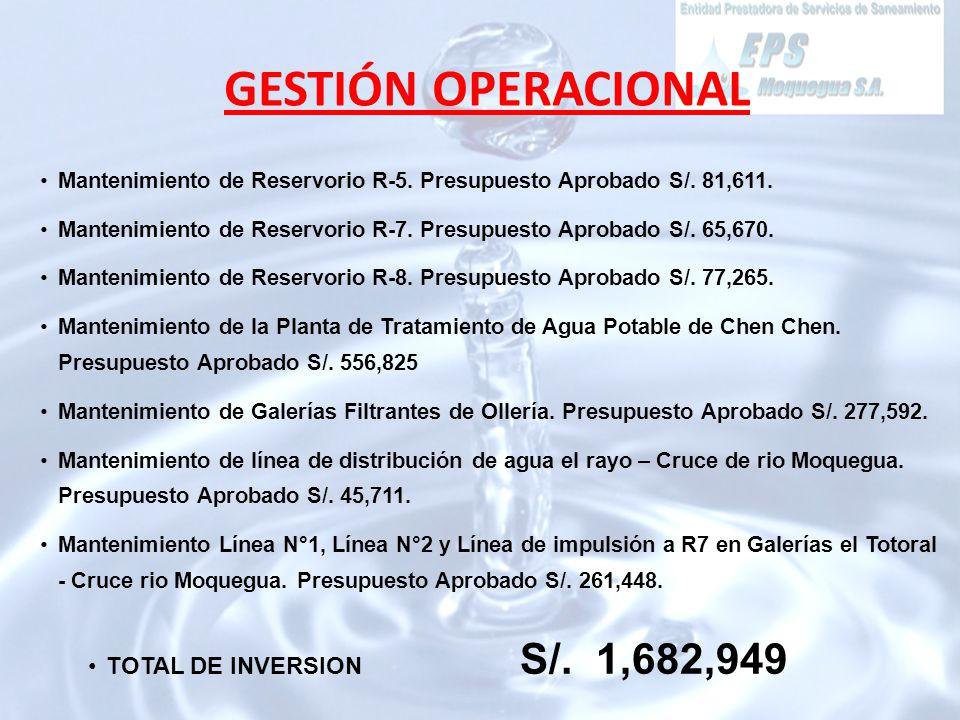 Mantenimiento de Reservorio R-5. Presupuesto Aprobado S/.