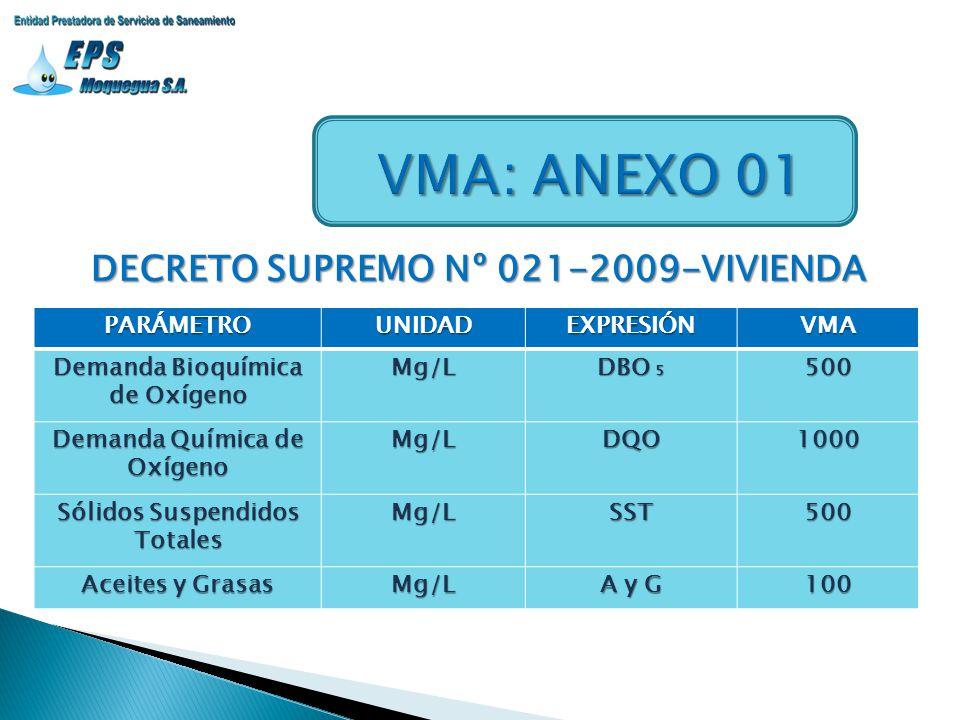 DECRETO SUPREMO Nº 021-2009-VIVIENDA PARÁMETROUNIDADEXPRESIÓNVMA Demanda Bioquímica de Oxígeno Mg/L DBO 5 500 Demanda Química de Oxígeno Mg/LDQO1000 S