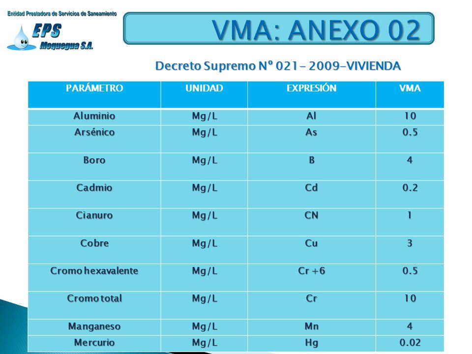 PARÁMETROUNIDADEXPRESIÓNVMAAluminioMg/LAl10 ArsénicoMg/LAs0.5 BoroMg/LB4 CadmioMg/LCd0.2 CianuroMg/LCN1 CobreMg/LCu3 Cromo hexavalente Mg/L Cr +6 0.5