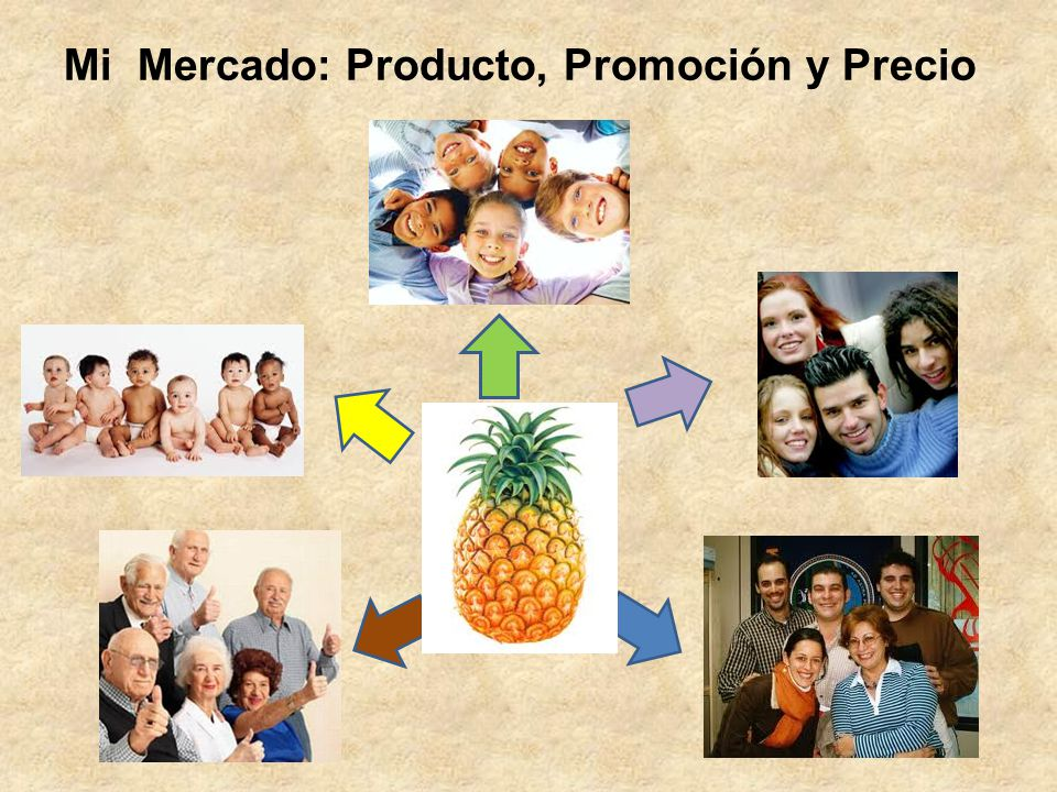 Mi Mercado: Producto, Promoción y Precio