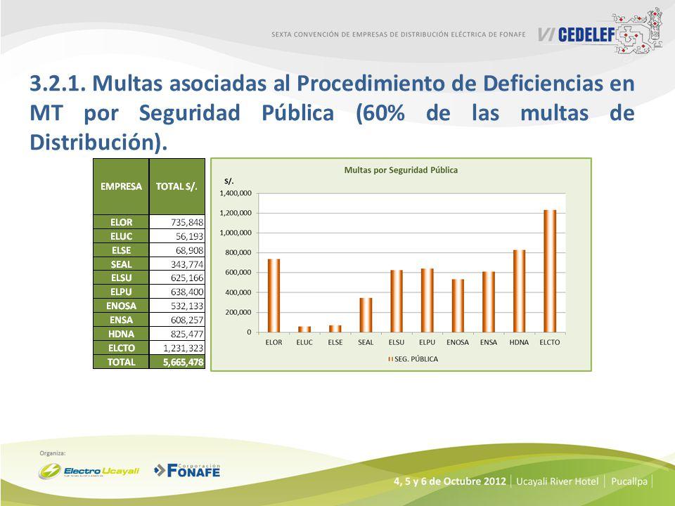 3.2.1. Multas asociadas al Procedimiento de Deficiencias en MT por Seguridad Pública (60% de las multas de Distribución).