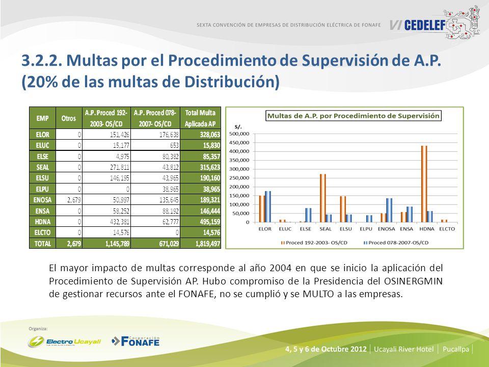 3.2.2. Multas por el Procedimiento de Supervisión de A.P. (20% de las multas de Distribución) El mayor impacto de multas corresponde al año 2004 en qu
