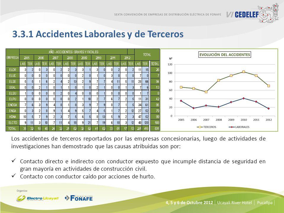 3.3.1 Accidentes Laborales y de Terceros Los accidentes de terceros reportados por las empresas concesionarias, luego de actividades de investigacione