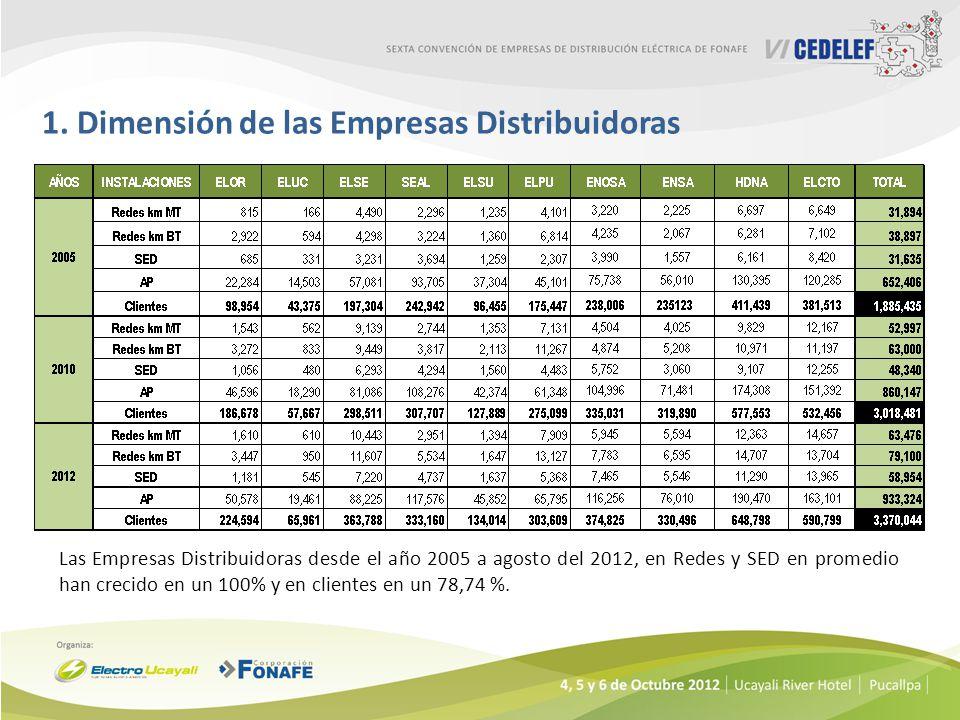 1. Dimensión de las Empresas Distribuidoras Las Empresas Distribuidoras desde el año 2005 a agosto del 2012, en Redes y SED en promedio han crecido en