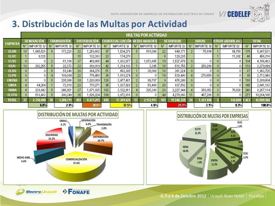 3. Distribución de las Multas por Actividad