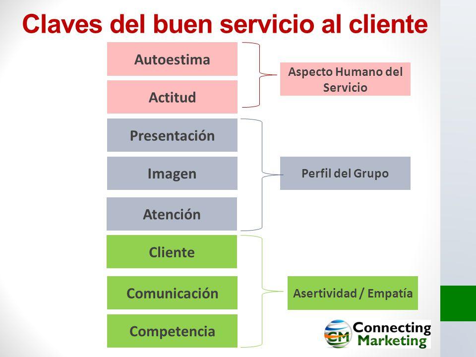Claves del buen servicio al cliente Presentación Imagen Autoestima Actitud Atención Cliente Comunicación Competencia Aspecto Humano del Servicio Perfi
