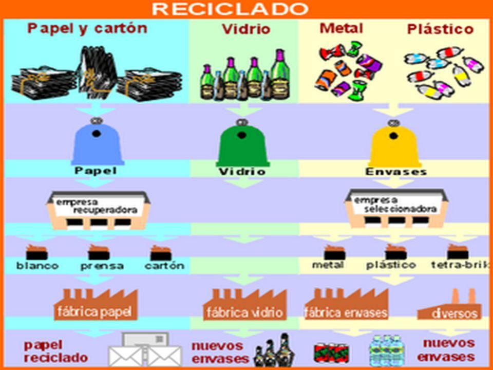 Contenedor amarillo: Contenedor dónde se deposita el plástico, el papel de aluminio, los envases de metal, etc... InicioInicio // ComunidadComunidad T