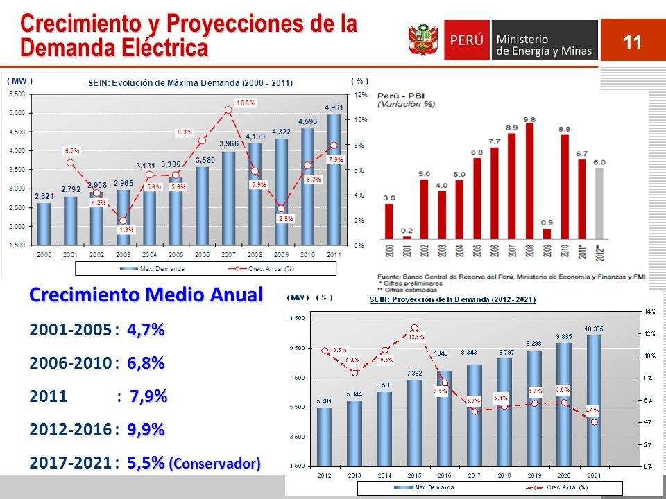 11 Crecimiento y Proyecciones de la Demanda Eléctrica Crecimiento Medio Anual 4,7% 2001-2005 : 4,7% 6,8% 2006-2010 : 6,8% 7,9% 2011 : 7,9% 9,9% 2012-2