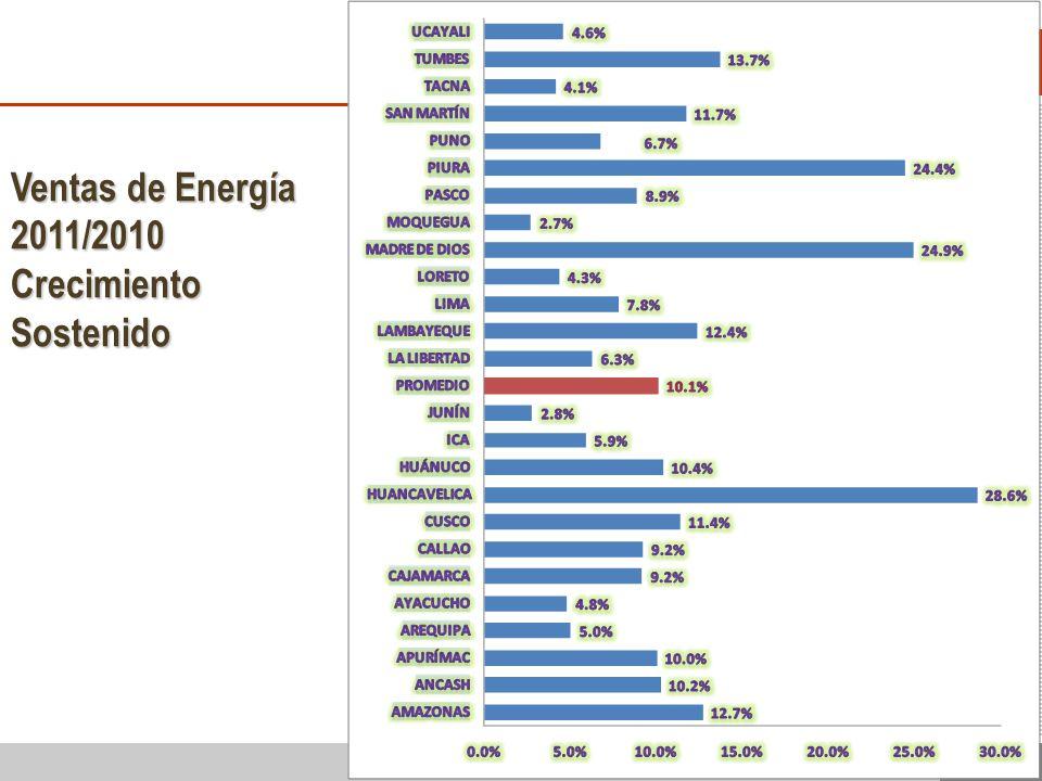 12 Ventas de Energía 2011/2010 CrecimientoSostenido